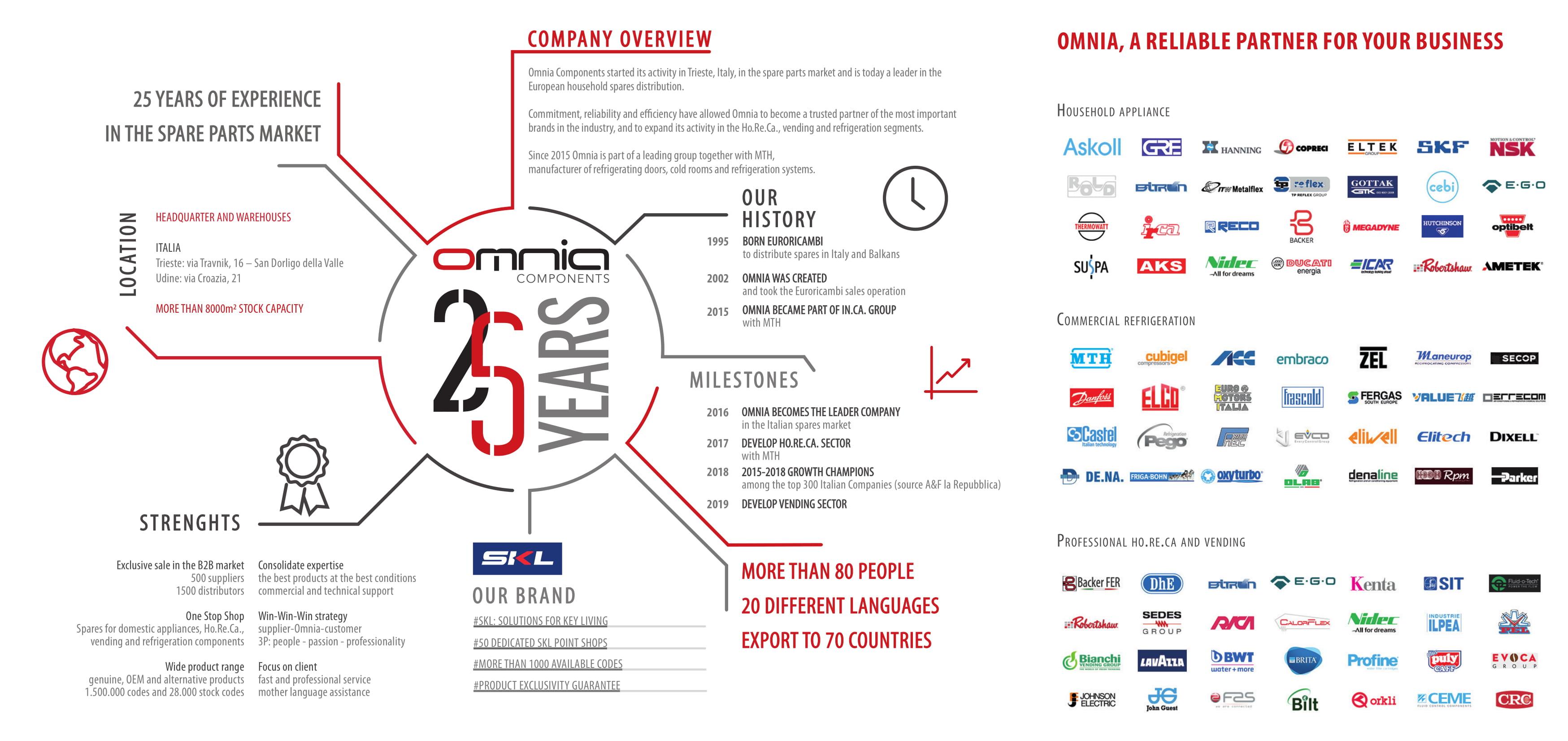 Omnia Company Profile